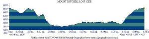 <b>Mount Mitchell Profile Map</b>