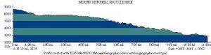 <b>Mount Mitchell Shuttle Hike Profile Map</b>